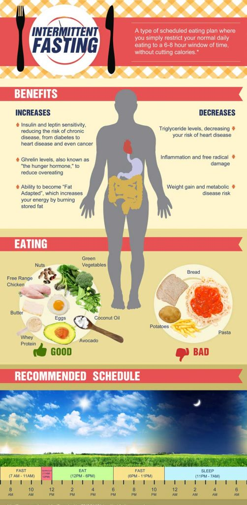 intermittent-fasting infographic for weight loss guide